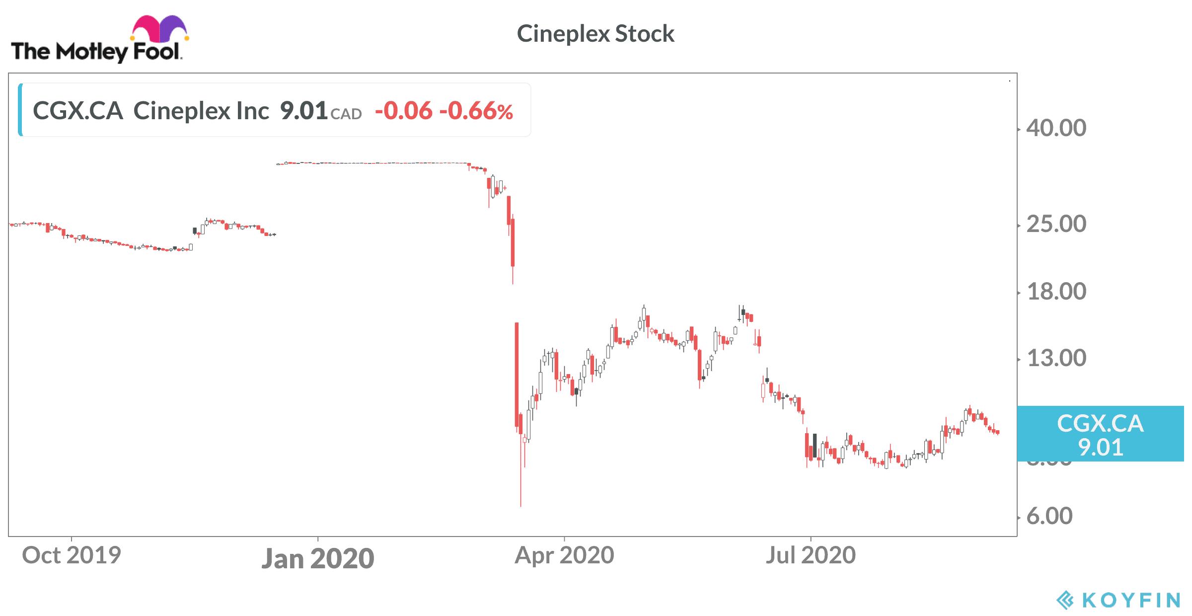 Cineplex Stock Price