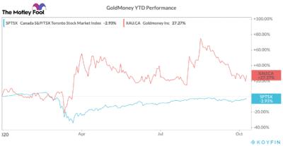 gold stock performance