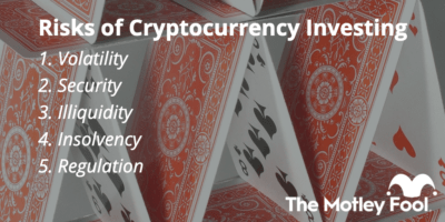 Risks of Cryptocurrency Investing 1. Volatility 2. Security 3. Illiquidity 4. Insolvency 5. Regulation